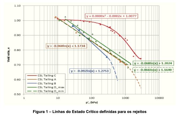 Caracterização de rejeitos de mineração à luz da teoria do estado crítico