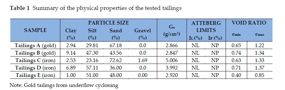 Five Brazilian Tailings – from laboratory and field data towards safer design criteria